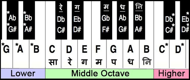 Keyboard Notes Piano Notes Good sheet music for old hindi songs , need more of these for latest hindi songs and different arrangements etc. keyboard notes piano notes